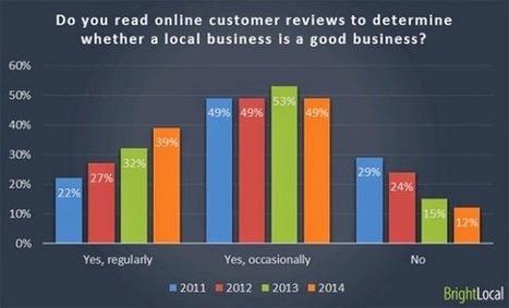 88% des consommateurs font confiance aux avis et aux recommandations | Be Marketing 3.0 | Scoop.it