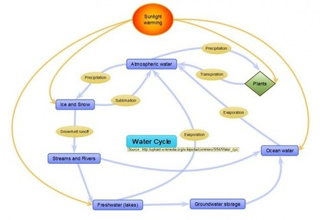 3 Ways Mind Mapping Can Be Used to Enhance Learning | Edudemic | Technology for independant life long learning | Scoop.it