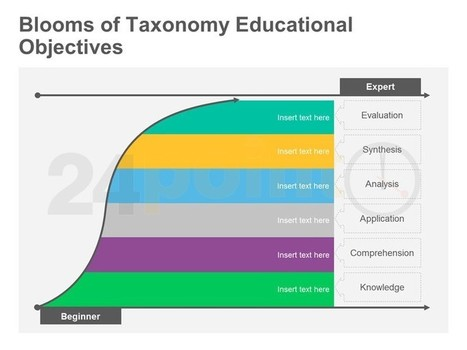 Blooms of Taxonomy Educational Objectives - Editable in PowerPoint | Blooms and Higher Order Thinking Skills | Scoop.it