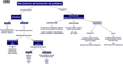 Tipos de palabras según su estructura   proyecto 1: ASÍ SOY YO   Scoop.it