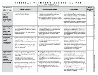 Free Technology for Teachers: CCSS-Aligned Rubrics for Project Based Learning | Tools for PBL | Scoop.it