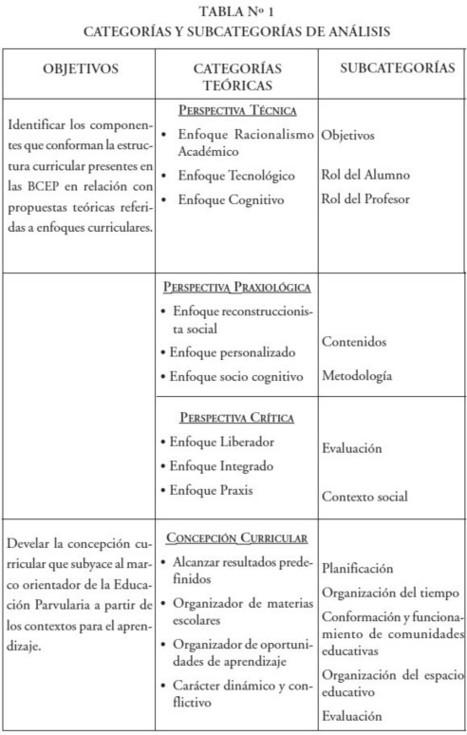 Revista de Pedagogía - Enfoques y concepciones curriculares en la Educación Parvularia | CONCEPCIONES CURRICULARES | Scoop.it