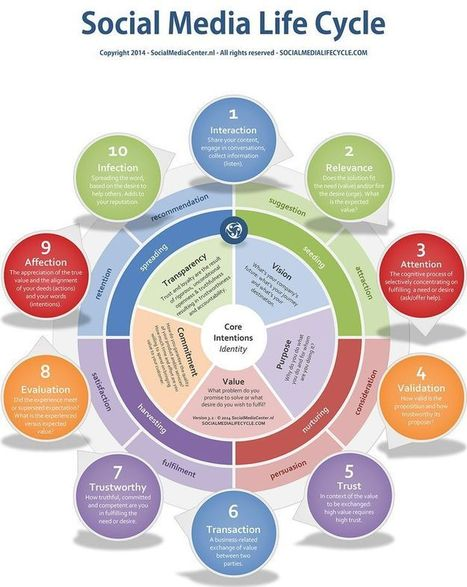 Social Media Life Cycle   My Tools for school   Scoop.it