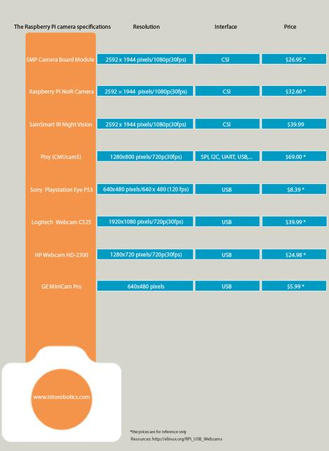 The Raspberry Pi camera guide | Into Robotics | Raspberry Pi Accessories | Scoop.it