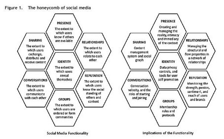 Social media is inherently a system of peer evaluation and is changing the way scholars disseminate their research, raising questions about the way we evaluate academic authority | E-Learning and Online Teaching | Scoop.it