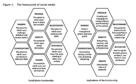 Social media is inherently a system of peer evaluation and is changing the way scholars disseminate their research, raising questions about the way we evaluate academic authority | Communities of Practice about New Learning Environments | Scoop.it