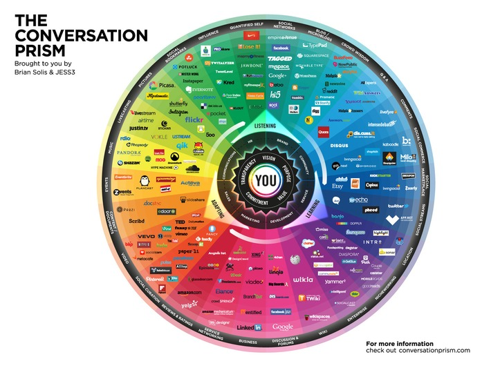 Brian Solis' Conversation Prism Catalogs The Best Social Platforms - Search Engine Journal | A Marketing Mix | Scoop.it