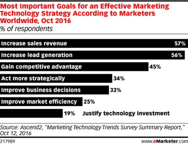 Marketers Look to Tech for More Sales, Leads - eMarketer | The MarTech Digest | Scoop.it