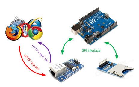 SDWebServer – enc28J60 and Arduino (20) - | Arduino, Netduino, Rasperry Pi! | Scoop.it