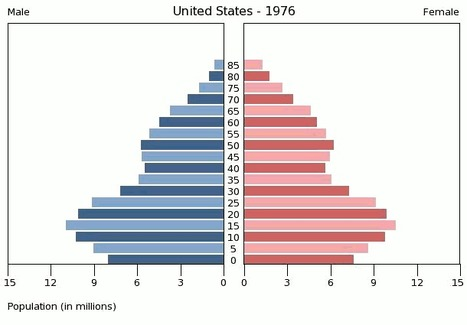 Animated U. S. Population Pyramid (1950-2010) | AP Human Geography Education | Scoop.it