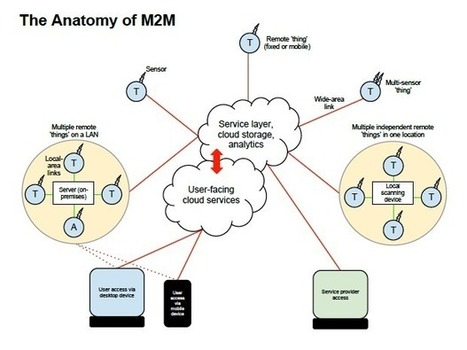 M2M and the Internet of Things: A guide | ZDNet | Remote Communication Devices | Scoop.it