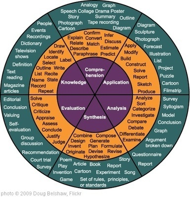 The Best Resources For Helping Teachers Use Bloom's Taxonomy In The Classroom | Larry Ferlazzo's Websites of the Day… | CLIL - Teaching Models, Strategies & Ideas - Modelos, Estrategias e Ideas para AICLE | Scoop.it