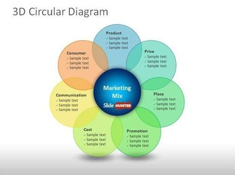 Free 3D Circular Diagram PowerPoint Template for Marketing Plans | powerpoint | Scoop.it