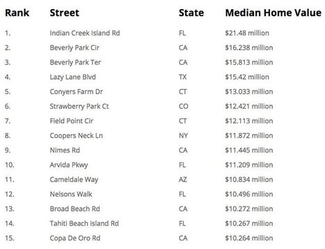 The 15 most expensive streets in America | Western US Commercial Real Estate | Scoop.it