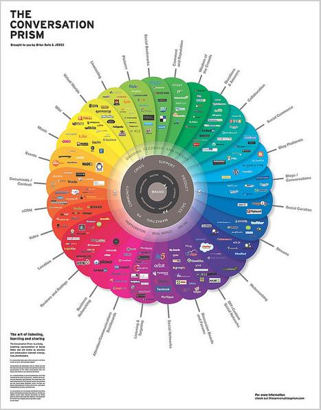 The Conversation Prism | Social media & academia | Scoop.it