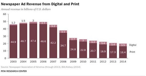 Can Newspapers Survive? Here's a Plan | Business and Technology Consulting Services | Scoop.it