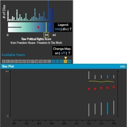 Box Plot | Information & Visualization | Agent Based Modeling - Social Psychology | Scoop.it