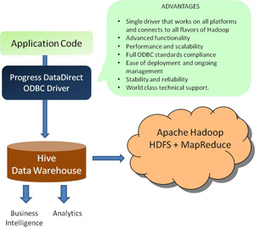 Apache Hadoop Hive ODBC Driver Preview   Progress DataDirect   Big Data your head in the clouds   Scoop.it