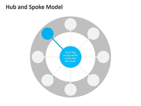 Hub and Spoke Model | PowerPoint Presentation Tools and Resources | Scoop.it