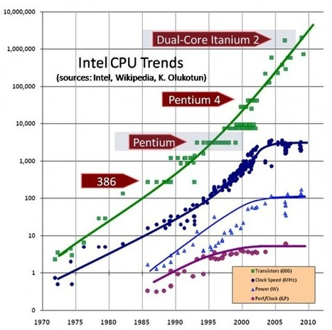 Moore's Law is dead, long live Moore's Law  | ExtremeTech | 2share4learning | Scoop.it