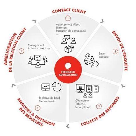 Comment mesurer la satisfaction client pour un e-commerce ? | VIP - Votre Image Professionnelle | Scoop.it