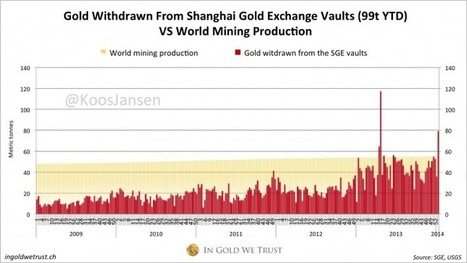 Spectacular Gold Demand (79 Tons) on SGE in Week 2, 2014 | Gold and What Moves it. | Scoop.it