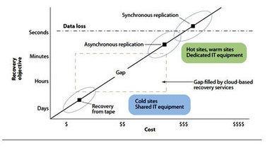 Il cloud computing semplifica il disaster recovery - PMI.it | pmi - Piccole e Medie Imprese | Scoop.it