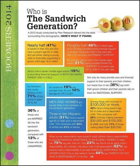 Relief for the Sandwich Generation | Life Happens | private pay non-medical home health care | Scoop.it