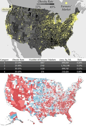 Analysis Finds Three Times More Farmers' Markets in Areas with Lowest Obesity Rates | Maps of the 2008 US Presidential Election Results | Scoop.it