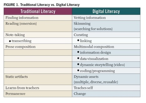 From Written to Digital: The New Literacy | Pedagogia Infomacional | Scoop.it