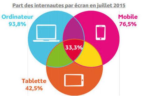 [Etude] 1 internaute français sur 3 se connecte à Internet via les 3 écrans | Usages web et mobiles, tendances et comportements d'achat | Scoop.it