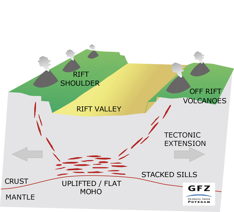 Off-rift volcanoes explained - Phys.org | Heidi | Scoop.it