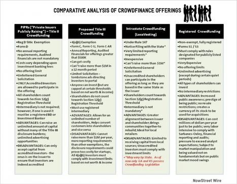 Comparative Analysis of Crowdfinance Offerings   Crowdfunding for Women Business Owners   Scoop.it