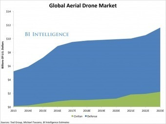 COMMERCIAL DRONES: Assessing The Potential For A New Drone-Powered Economy | Drones | Scoop.it