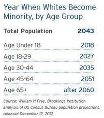 "American Children Will be ""Majority Minority"" by 2018 » Sociological Images 
