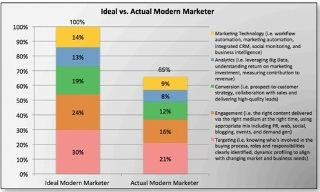 Report: The Modern Marketer, Real vs Ideal | Designing  services | Scoop.it