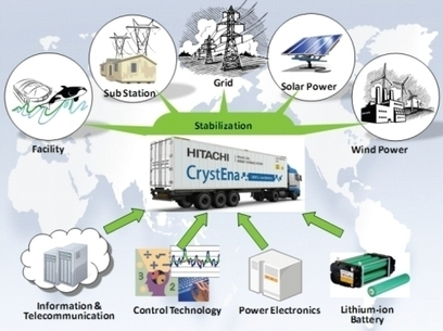 Hitachi Develops All-in-One Container-Type Energy Storage System | Business Wire | leapmind | Scoop.it