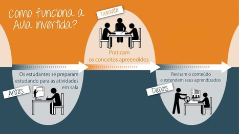Dicas sobre o uso da metodologia Sala de Aula Invertida (Flipped Classroom) | e-Learning in Higher Education | Scoop.it