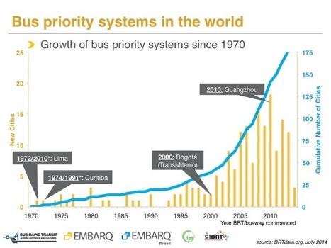 New BRT data shows cities' increased commitment to sustainable transport   TheCityFix   Sustainable Futures   Scoop.it