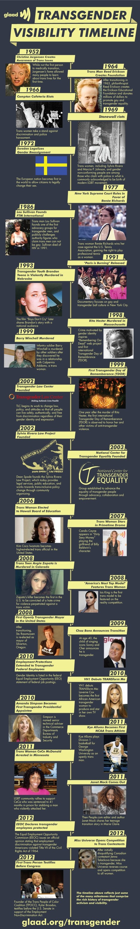 Transgender Day Of Remembrance In Video And Graphic | La veille de Bonnie & Clit | Scoop.it