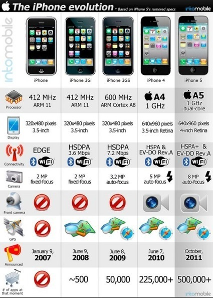 Spinglog – iPhone-5-A-New-Revolution | Digital Think | Scoop.it