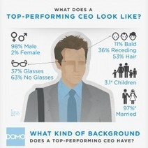 Anatomy of the World's Top-Performing CEOs | Visual.ly | Social Media and Web Infographics hh | Scoop.it
