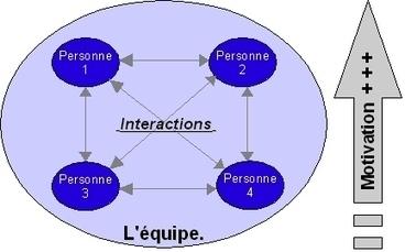 Motivation d'équipe : augmenter la cohésion de l'équipe   management d'équipe et leadership   Scoop.it