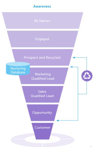 Become a Data-Driven B2B Marketer [Ebook] - Marketo | The MarTech Digest | Scoop.it