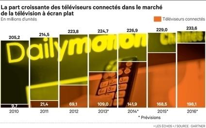 Télévision : l'innovation répond aux nouveaux usages | Vous avez dit Innovation ? | Scoop.it
