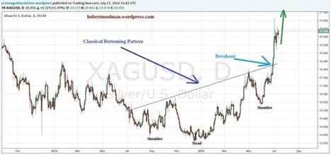 This Confirms The Continuation Of Silver's Rally | Hubert Moolman | Safehaven.com | Gold and What Moves it. | Scoop.it