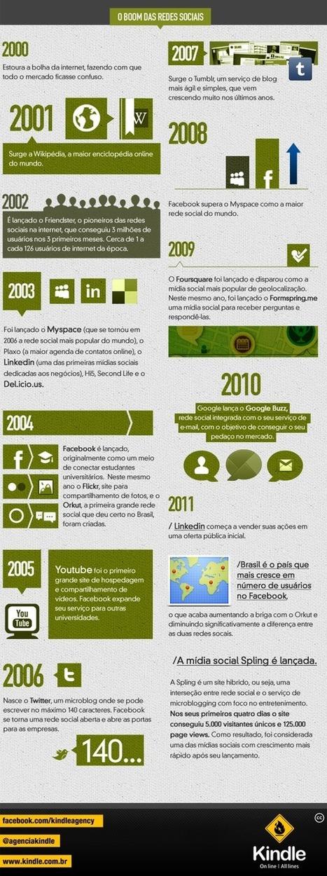 A evolução das mídias sociais   Estética da Mídia   Scoop.it
