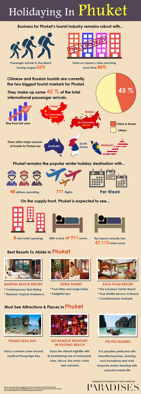 Holidaying In Phuket | Best Hotel Deals & Bidding Site | Scoop.it