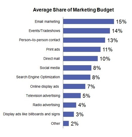 Survey: Small & Midsize Businesses Are Spending The Majority Of Their Marketing Budgets On Email - Marketing Land | The Marketing Technology Alert | Scoop.it