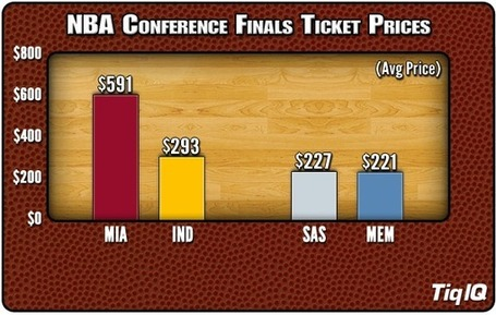 NBA Playoff Tickets: Conference Finals Prices - TiqIQ Blog Your Live Event Connection | Ad Vitam Basketball | Scoop.it